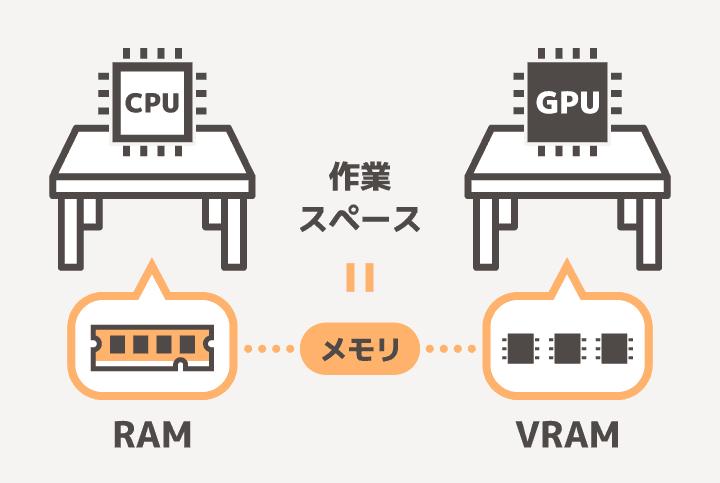 RAMとVRAMはメモリとも呼ばれ作業スペースに例えられる