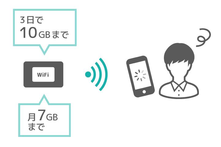 ポケットWiFiには期間ごとに容量が制限されるサービスあり