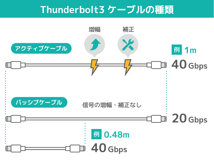 Thunderbolt3のケーブルの種類はアクティブケーブルとパッシブケーブルがある