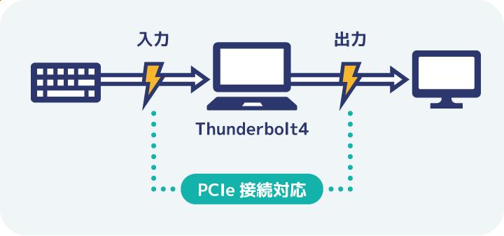 Thunderbolt4ポートは入出力双方の機能をそなえている