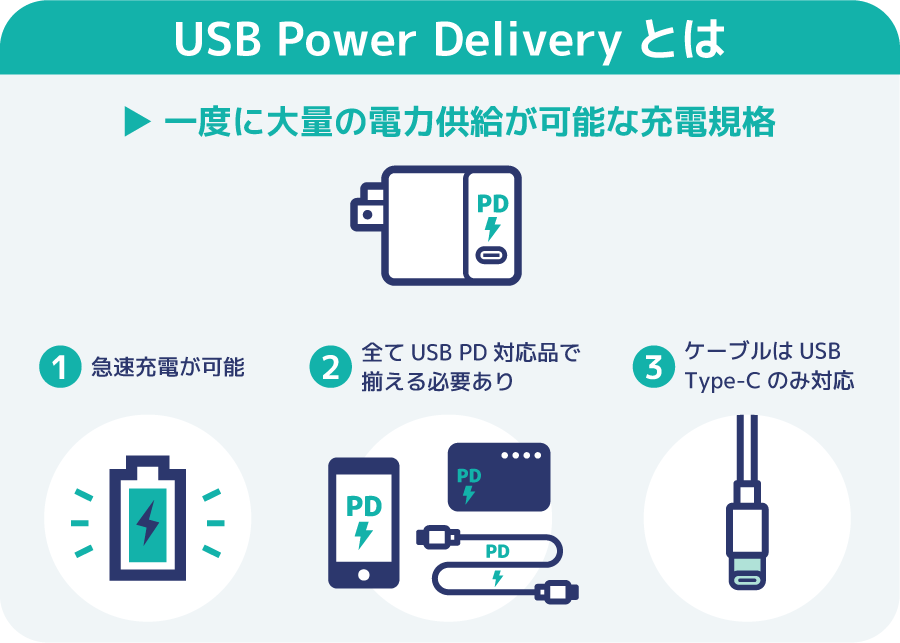 USB Power Delivery(USB PD)の特徴